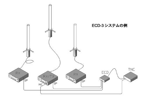 ECD-3